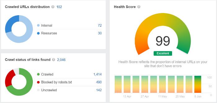 SEO Health Score